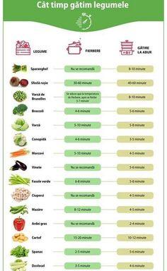Calendarul Diversificarii Alimentatiei L - Diy Crafts - DIY & Crafts Healthy Diet Recipes, Healthy Habits, Healthy Tips, Baby Food Recipes, Health Eating, Health Diet, Helathy Food, Healthy Groceries, Baby Eating