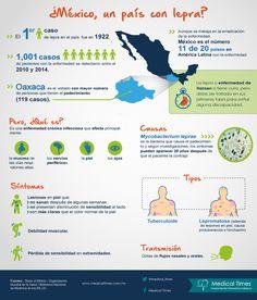 ¿México, un país con lepra?, Infografía Medical Times