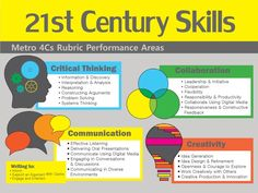 21st century learning skills list - Google-søgning