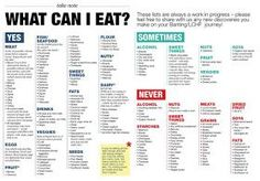 LCHF Meal plan, LCHF list of foods you can eat, low carb high fat list of foods to eat, Weight loss with LCHF