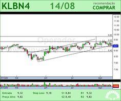 KLABIN S/A - KLBN4 - 14/08/2012 #KLBN4 #analises #bovespa