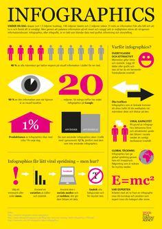 Infografik – lätt att läsa och lätt att dela