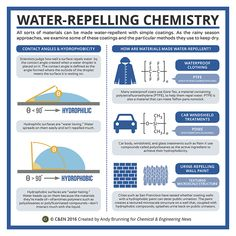 Periodic graphics: Water-repelling chemistry | April 11, 2016 Issue - Vol. 94 Issue 15 | Chemical & Engineering News