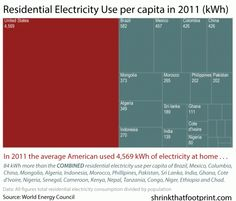 Energy Inequality Of Countries