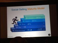 Social selling maturity model
