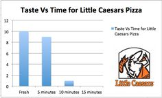 Here is a chart sums up the taste of Little Caesars pizza as it becomes less and less fresh [OC] http://ift.tt/2c8fNu8
