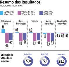 O saldo da balança comercial brasileira alcançou superavit de US$ 4,58 bilhões em julho, maior valor para o mês desde julho de 2006, informou nesta segunda-feira (1º) o Ministério da Indústria, Comércio Exterior e Serviços. (02/08/2016) #BalançaEconomica #Indústria #Economia #Infográfico #Infografia #HojeEmDia