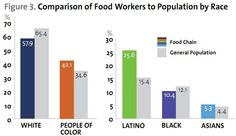 Blacks, Latinos, and Asians were overrepresented in food service work Social Science Project, Ch 5, University Of Minnesota, Food Service, Sociology, Bar Chart, Color, Colour, Bar Graphs