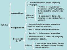 Esquema de movimientos del siglo XX: novecentismo, vanguardismo y generación del 27. Ap Literature, Ap Spanish, Lesson Plans, 1, Study, Lettering, How To Plan, Education, School