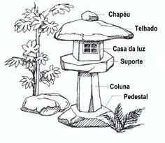 Jardim Japonês e Paisagismo Oriental -História Dicas Para Construir um Jardim - Jardim Oriental- O uso de pedras, bambus, água, Lanternas de Pedras, lagos em jardins japonoes - Jardins de ZEN