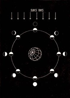 Diagrammatic explanation of the phases of the moon / Sacred Geometry <3