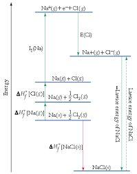 รูปภาพที่เกี่ยวข้อง Line Chart, Bar Chart, Diagram, Bar Graphs