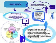 Resultado de imagen para infografia de MODELO TPACK