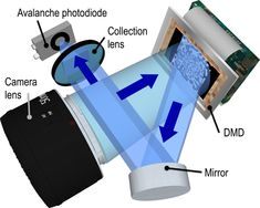 Image result for InGaAs avalanche photodiode linear array