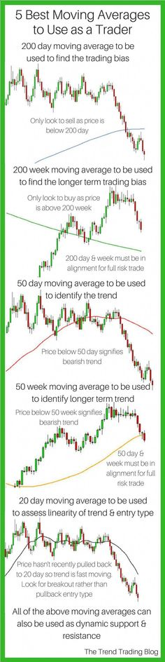 In this article learn which are the best moving averages to use as a stock market Forex trader Moving averages can be used to identify the trading bias the trend the mo. Stock Market Investing, Investing In Stocks, Chandeliers Japonais, Trade Finance, Finance Business, Finance Tips, Analyse Technique, Stock Market For Beginners, Stock Trading Strategies