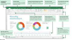Bruk denne hurtigstartveiledningen for å lære det grunnleggende om Excel2016.