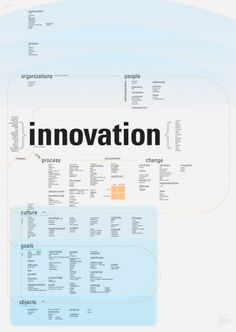 Toward a Model of Innovation Innovation Management, Innovation Strategy, Knowledge Management, Business Innovation, Creativity And Innovation, Innovation Design, Design Thinking Process, Design Process, Learning Organization