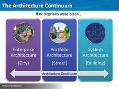 The Architecture Continuum If enterprises were cities…