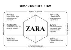 Zara - Brand Identity Prism