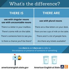 What's the difference? There is / There are