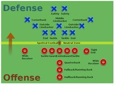 Afl Football Positions Diagram | Map Of American Football Positions Bolla Co