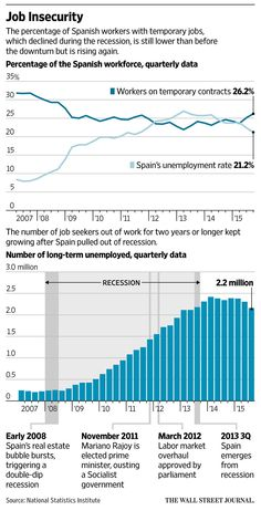 Spain's job growth buoyed by short-term contracts http://on.wsj.com/1RpLQmY