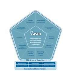 """The [ASTD Competency] Model redefines the skills and knowledge required for trainers to be successful now and in the future. It captures changes driven by digital, mobile, and social technology; demographic shifts; globalization; and economic forces.""  ~ASTD 2013"