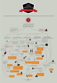 Like your crime novels hard-boiled? Here's an infographic to help you find your next great read.
