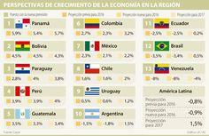 Cepal bajó proyección de crecimiento de Colombia a 2,3% por el petróleo barato