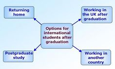 Careers advice for International Students http://www.kent.ac.uk/careers/InternationalStudents.htm