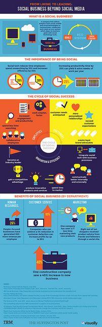 Infographic: Social Business Beyond Social Media - #infographic #ibm