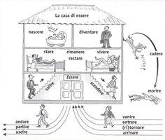 La casa di essere - alcuni verbi che al passato prossimo usano l'ausiliare essere