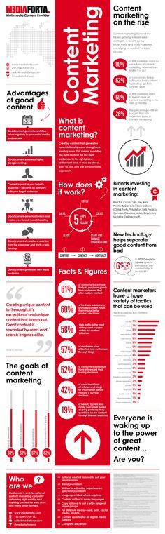 Infographic Content Marketing Infographic Infografika Co Inbound Marketing, Marketing Digital, Business Marketing, Internet Marketing, Online Marketing, Social Media Marketing, Web Business, Business Entrepreneur, Business Ideas