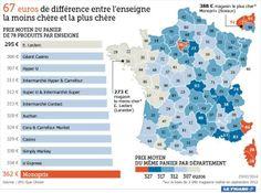 Écart de prix entre supermarchés en France