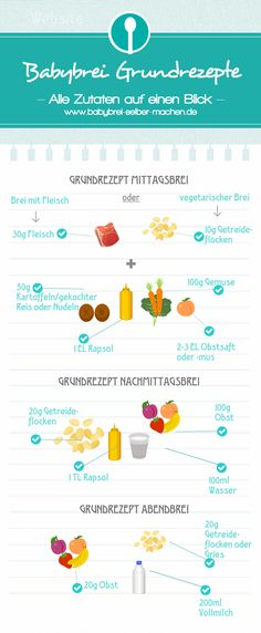 6 simple basic recipes to make Babybrei yourself- 6 einfache Grundrezepte um Babybrei selber zu machen Infographic to make baby porridge with all the important quantities for lunch, afternoon porridge and Abendbrei. Baby Porridge Recipe, Porridge Recipes, Maila, Lactation Recipes, Baby Blog, Homemade Baby Foods, Baby Led Weaning, Health Eating, Baby Hacks