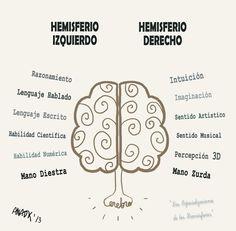 """Arte, Diseño y Productos: Mapas Mentales """"Ergonomía para el pensamiento"""""""
