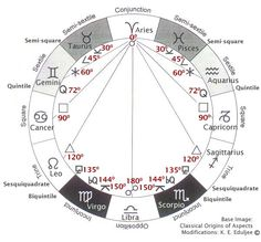 Aquamoonlight Astrology  Blank Chart  Astrology