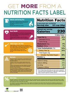 This informative nutrition facts food label poster will teach participants 3 easy steps to read a food label otherwise known as the nutrition facts panel that is located on the back of food packages. Use this nutrition education poster in almost any class Nutrition Education, Nutrition Tips, Holistic Nutrition, Health Tips, Healthy Nutrition, Proper Nutrition, Healthy Foods, Nutrition Poster, Nutrition Classes