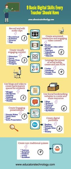 A Beautiful Poster Featuring Basic Digital Skills Every Teacher Should Have via @Mekh9 on iGeneration - 21st Century Education (Pedagogy & Digital Innovation) curated by Tom D'Amico (@TDOttawa)