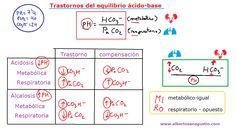 Cómo memorizar los trastornos del equilibro ácido-base