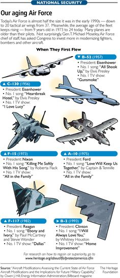 Some of my favorites Us Military Aircraft, Military Weapons, Military Vehicles, Air Fighter, Fighter Jets, Military News, Military Trends, Aviation Engineering, Army Humor