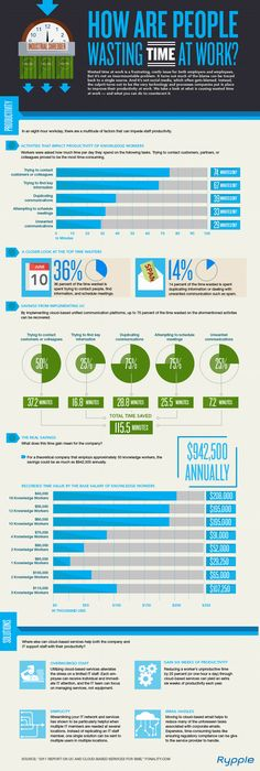 How do you waste your time at work?  VoIP communications company Fonality conducted a survey to find out which mundane office tasks suck the most time out of the day. Pinpointing and compiling all those wasted man hours could save companies some substantial coin. The folks at social performance management tool Rypple compiled the infographic attached based on that data.