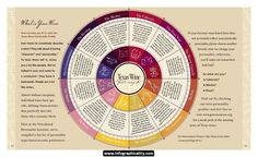Wine Infographic 09 - http://infographicality.com/wine-infographic-09/