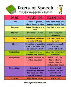 Click on the picture to get the printable Parts of Speech worksheet.