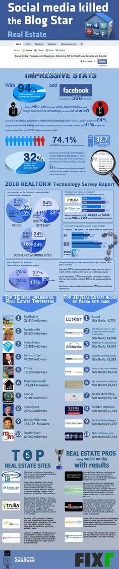 #Immobilier : les médias sociaux ont tué les blogs stars