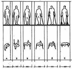 Ширина зон прохода человека, использующего при передвижении различные вспомогательные средства (палки, костыли, «ходилки» и т.п.), колеблется от 0,7 до 0,95 м в зависимости от вида опорных приспособлений.