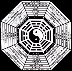 http://www.tarotica.net/modality--trines.html The merging between the I-Ching and western Astrology is explored in more depth on the I-Ching page. When looking at the I-Ching itself there are tell tale signs of it having had some connection with Astrological understanding in the past, and we are just now beginning to uncover the many fascinating and real connections between them.