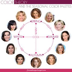 The connection between Color Theory and the Seasonal Color Analysis System with celebrity examples