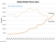The Smartphone Has Completely Eclipsed The Feature Phone Globally