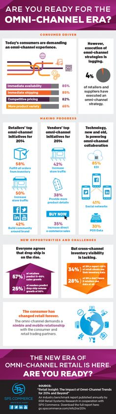 Are You Ready for the Omnichannel Era? #Infographic